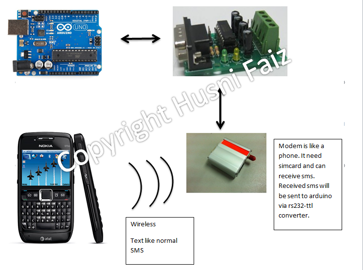 Send SMS with Arduino UNO and SIM900D using AT